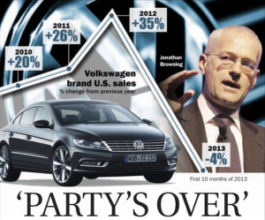Volkswagen-US-sales-2009-2013