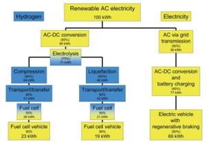 Efficiency-Hydrogen-Electricity