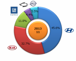 Renault-Samsung-Motors-Market-share-South-Korea