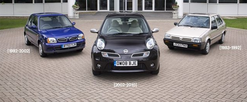 Nissan_Micra-generations-auto-sales-statistics-Europe