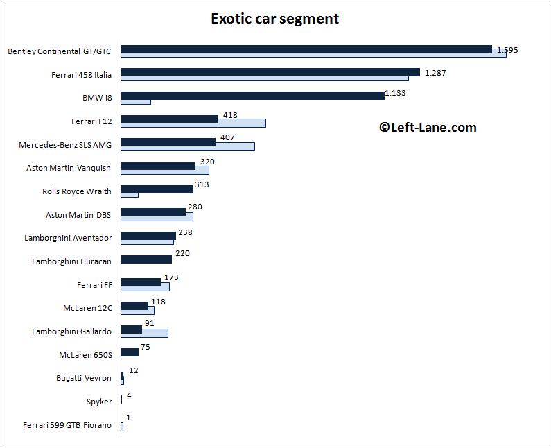 Auto-sales-statistics-2014-Europe-exotic_car_segment