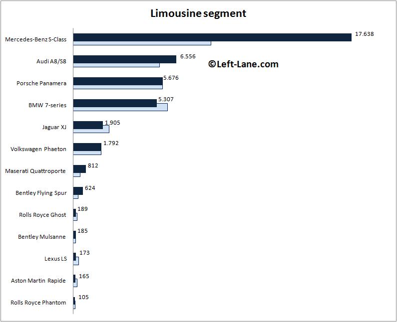 Auto-sales-statistics-2014-Europe-limousine_segment