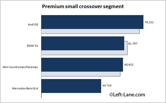 Auto-sales-statistics-2014-Europe-premium_small_crossover_segment