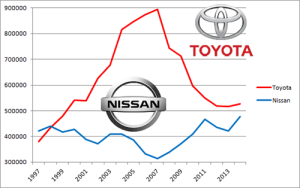 Nissan-vs-Toyota-sales-Europe