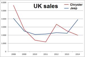Chrysler-Jeep-UK_Sales_Chart