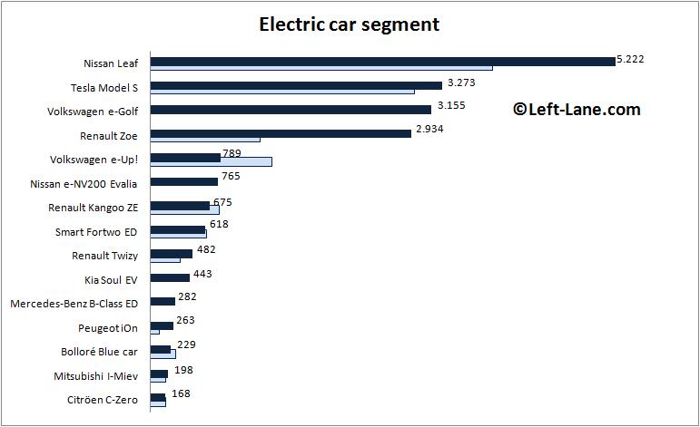 Auto-sales-statistics-2015-Europe-EV-segment