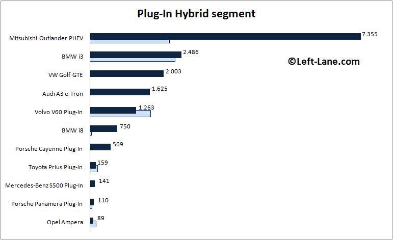 Auto-sales-statistics-2015-Europe-PHEV-segment