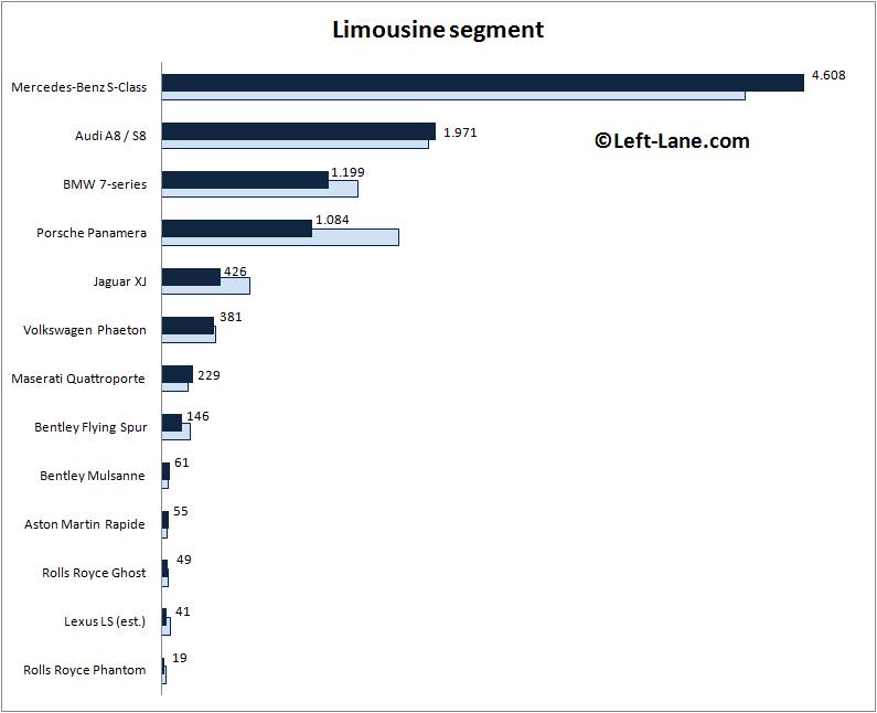 Auto-sales-statistics-2015_Q1-Europe-limousine_segment
