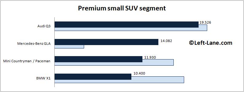 Auto-sales-statistics-2015_Q1-Europe-premium_small_crossover_segment