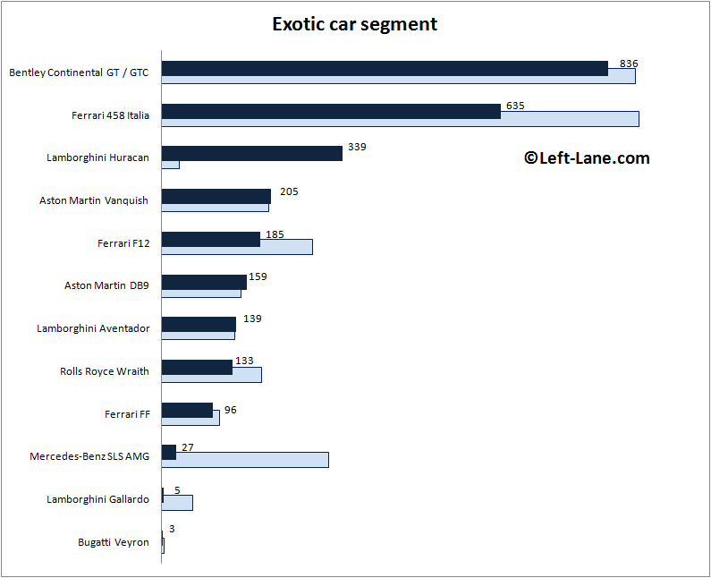 Auto-sales-statistics-2015_H1-Europe-exotic_car_segment