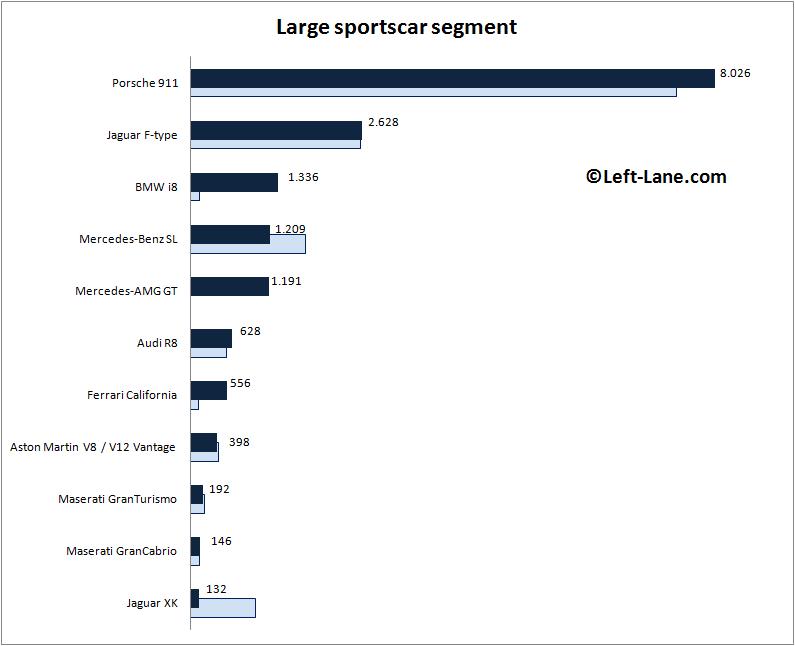 Auto-sales-statistics-2015_H1-Europe-large_sportscar_segment