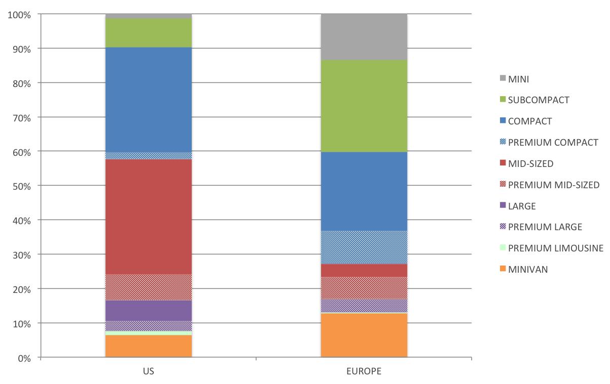 US vs Europe - mainstream split