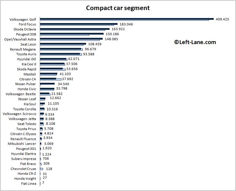 Europe-compact_car_segment-2015_Q3-auto-sales-statistics