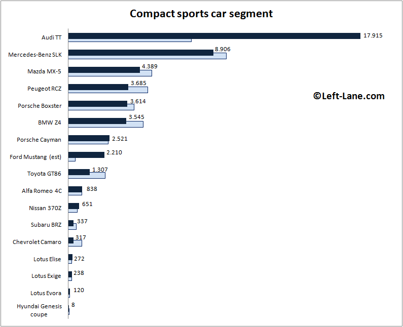 Europe-compact_sports_car_segment-2015_Q3-auto-sales-statistics