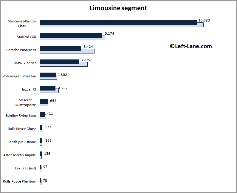 Europe-limousine_segment-2015_Q3-auto-sales-statistics