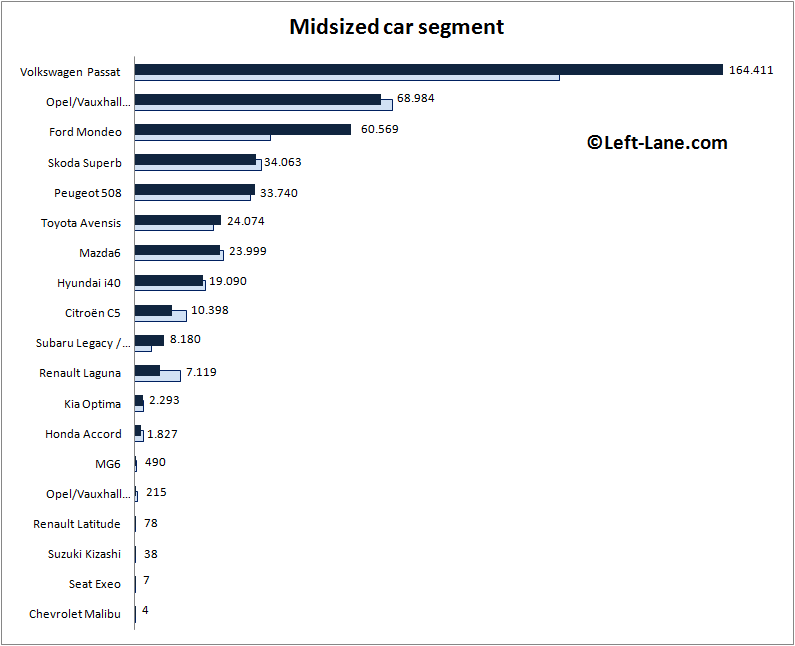 Europe-midsized_car_segment-2015_Q3-auto-sales-statistics