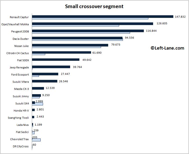 Europe-small_crossover_segment-2015_Q3-auto-sales-statistics