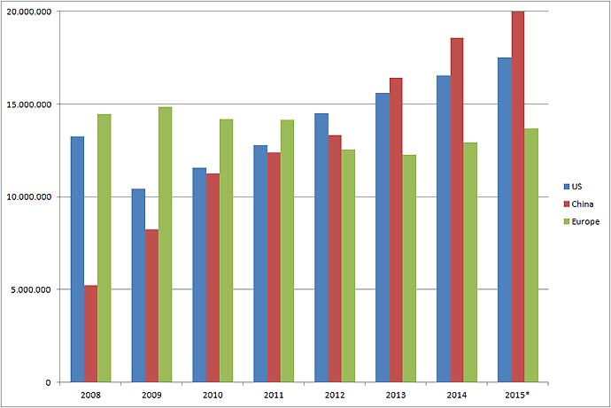 Passenger_car-sales-US-China-Europe-2008-2015