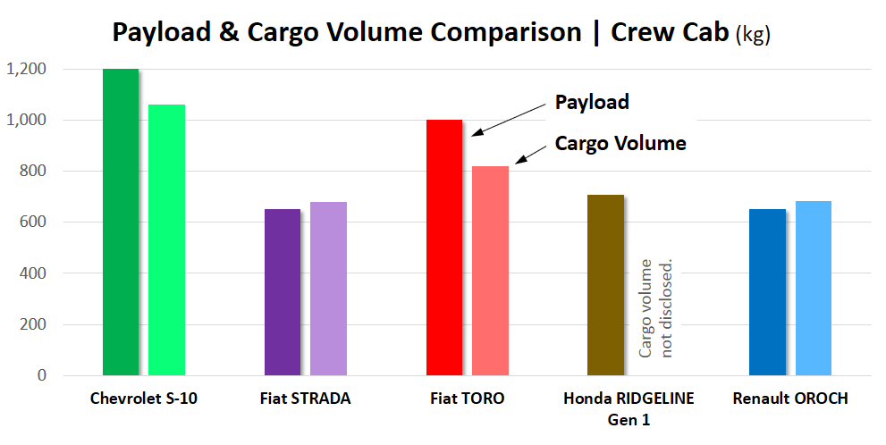 Payload Comparison pick-up trucks