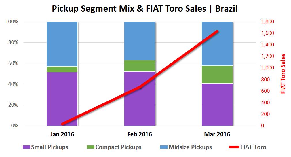 Pickup Segment Mix and Fiat Toro Sales