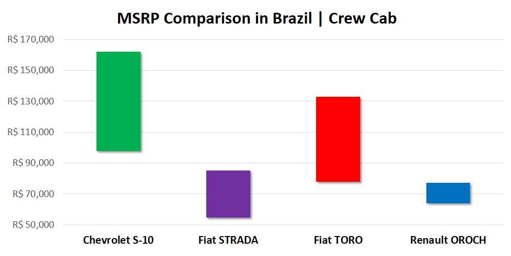 Price Comparison pick-up trucks Brazil