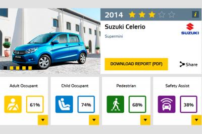 Suzuki_Celerio-EuroNCAP-crash_test-report