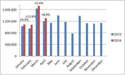 European-car-sales-graph-April_2016