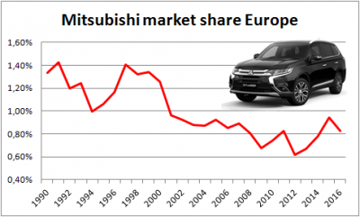 Mitsubishi-market_share-Europe-1990-2016