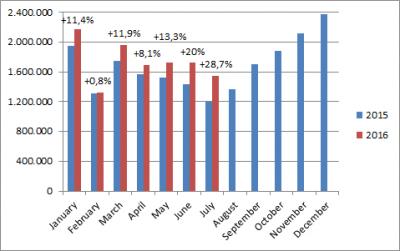 China-car-sales-graph-July_2016