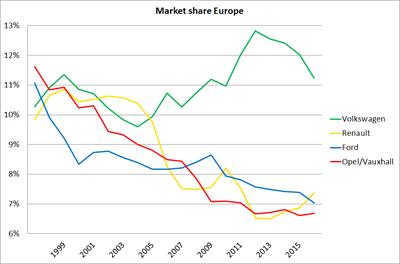 European-market_share-Volkswagen-Renault-Ford-Opel