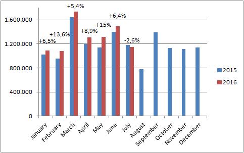 European-car-sales-graph-July_2016