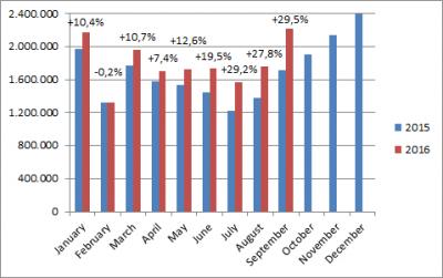 China-car-sales-graph-september_2016