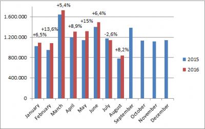 European-car-sales-graph-August_2016