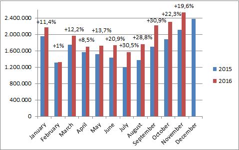 China-car-sales-graph-november_2016