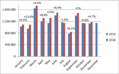 European-car-sales-graph-November_2016