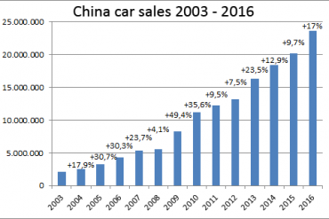 China-car-sales-graph-2003-2016