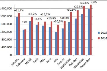 China-car-sales-graph-december_2016