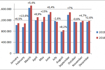 European-car-sales-graph-December_2016