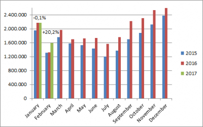 China-car-sales-graph-february-2017