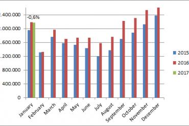 China-car-sales-graph-january-2017