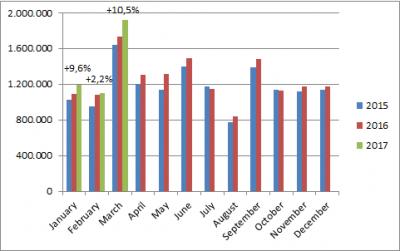 European-car-sales-graph-March_2017