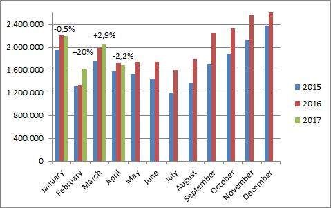 China-car-sales-graph-april-2017