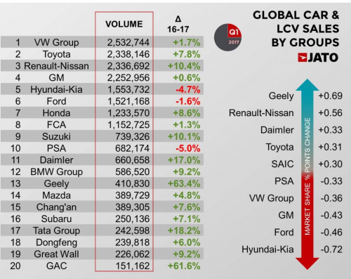 Worldwide-car-sales-by-manufacturer-2017-Q1