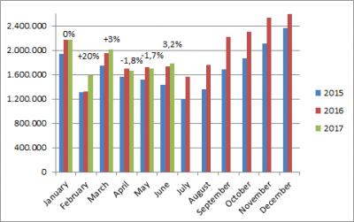 China-car-sales-graph-June_2017