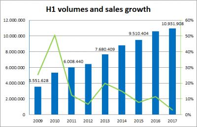 China-car-sales-graph-H1_2017