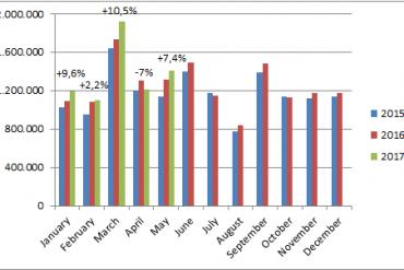 European-car-sales-graph-May_2017