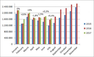 China-car-sales-graph-July_2017