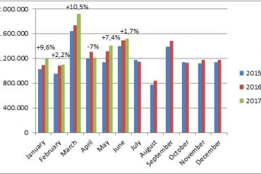 European-car-sales-graph-June_2017