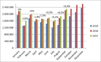 China-car-sales-graph-september_2017