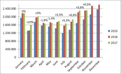 China-car-sales-graph-october_2017